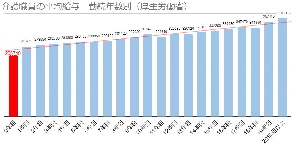 介護士の平均給与(勤続年数別)を示すグラフの画像