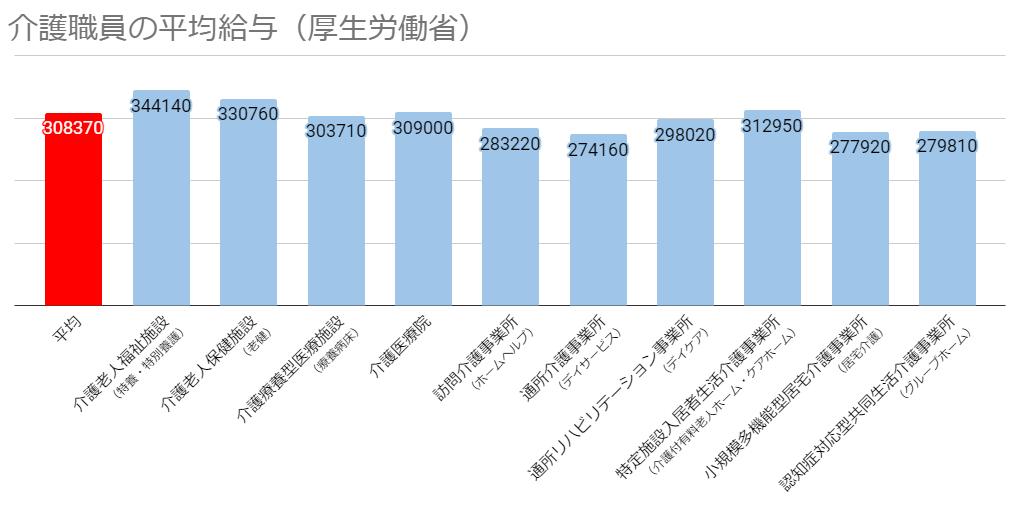 介護士の平均給料(施設・事業所別)を示すグラフの画像