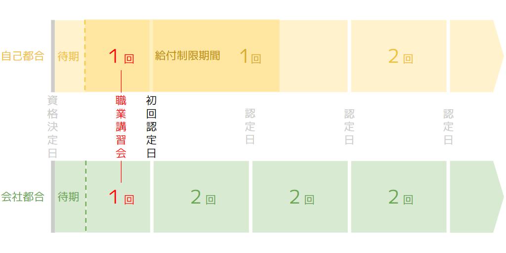 初回認定日に必要な求職活動の回数を説明する画像