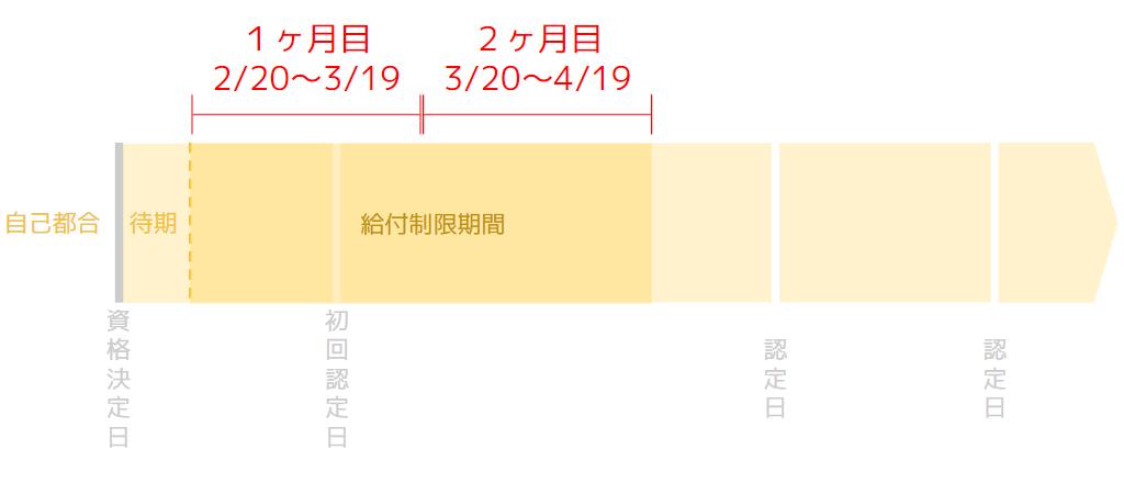 給付制限の2ヶ月間の期間が待機の翌日から翌々月の同日に制限が解除されるまでであることを示す画像